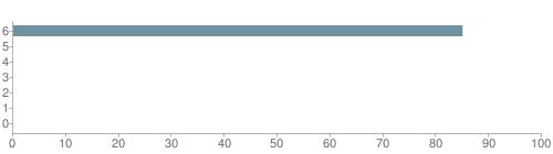 Chart?cht=bhs&chs=500x140&chbh=10&chco=6f92a3&chxt=x,y&chd=t:85,0,0,0,0,0,0&chm=t+85%,333333,0,0,10|t+0%,333333,0,1,10|t+0%,333333,0,2,10|t+0%,333333,0,3,10|t+0%,333333,0,4,10|t+0%,333333,0,5,10|t+0%,333333,0,6,10&chxl=1:|other|indian|hawaiian|asian|hispanic|black|white